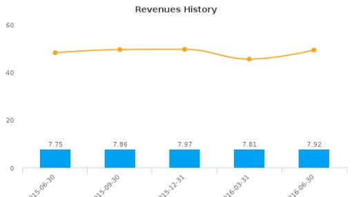 United Security Bancshares (California) :UBFO-US: Earnings Analysis: Q2, 2016 By the Numbers : July 21, 2016