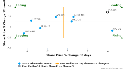 Employers Holdings, Inc. breached its 50 day moving average in a Bearish Manner : EIG-US : September 14, 2016