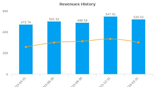 Tribune Media Co. :TRBAB-US: Earnings Analysis: Q1, 2016 By the Numbers : June 6, 2016
