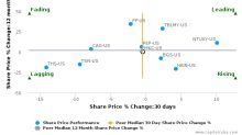 McCormick & Co., Inc. breached its 50 day moving average in a Bearish Manner : MKC-US : May 15, 2017