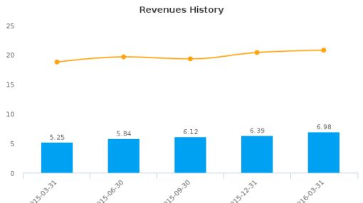 1st Century Bancshares, Inc. (California) :FCTY-US: Earnings Analysis: Q1, 2016 By the Numbers