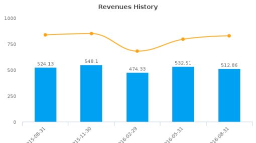 H.B. Fuller Co. :FUL-US: Earnings Analysis: Q3, 2016 By the Numbers : September 23, 2016