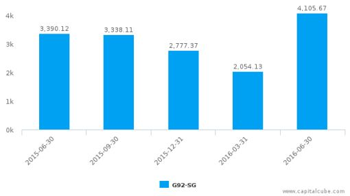China Aviation Oil (Singapore) Corp. Ltd. :G92-SG: Earnings Analysis: Q2, 2016 By the Numbers : August 18, 2016