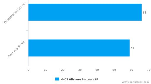 KNOT Offshore Partners LP – Value Analysis (NYSE:KNOP) : September 16, 2016