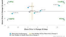 Heritage Financial Corp. (Washington) breached its 50 day moving average in a Bearish Manner : HFWA-US : February 3, 2017
