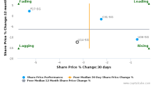 UOL Group Ltd. breached its 50 day moving average in a Bearish Manner : U14-SG : November 14, 2016