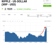 Ripple's XRP is exploding after announcing a partnership with MoneyGram to speed up transfers (MGI)