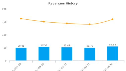 Monarch Casino & Resort, Inc. :MCRI-US: Earnings Analysis: Q2, 2016 By the Numbers : July 22, 2016