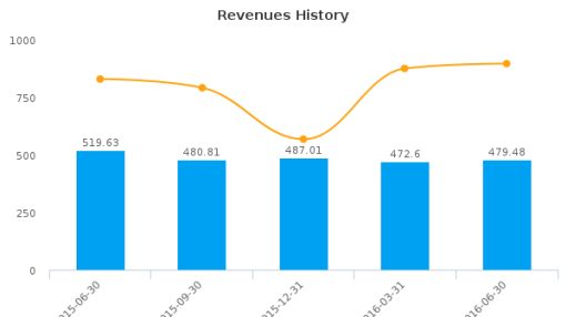 Popular, Inc. :BPOP-US: Earnings Analysis: Q2, 2016 By the Numbers : July 27, 2016