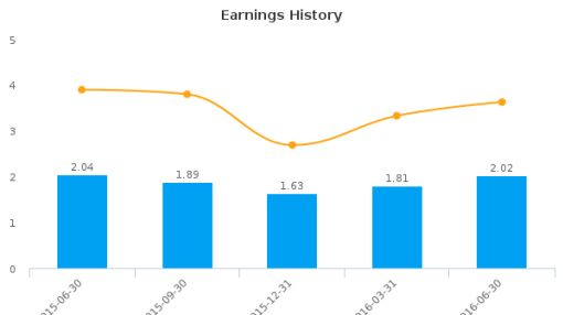 Mid Penn Bancorp, Inc. :MPB-US: Earnings Analysis: Q2, 2016 By the Numbers : August 3, 2016