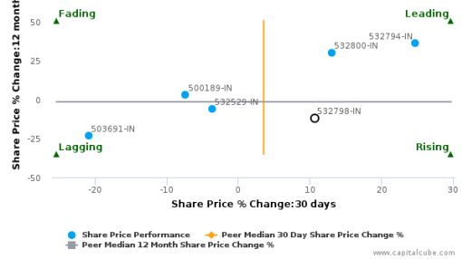 Network 18 Media & Investments Ltd. breached its 50 day moving average in a Bullish Manner : 532798-IN : June 10, 2016