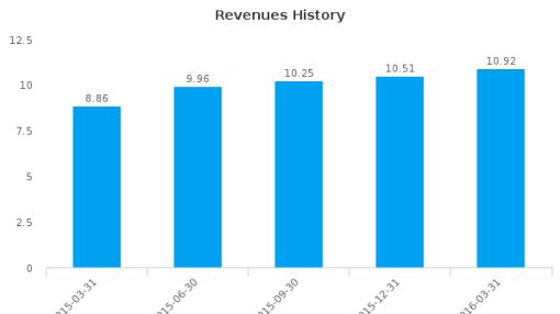 Avenue Financial Holdings, Inc. :AVNU-US: Earnings Analysis: Q1, 2016 By the Numbers : June 28, 2016