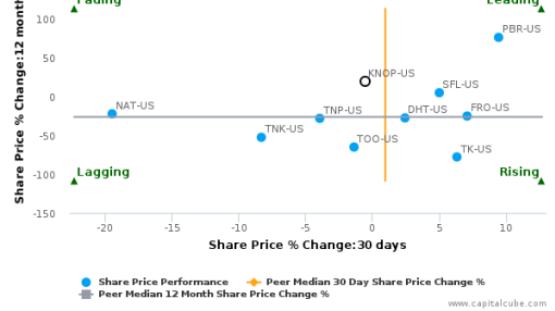 KNOT Offshore Partners LP breached its 50 day moving average in a Bullish Manner : KNOP-US : August 24, 2016
