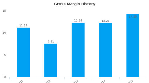 Emak SpA :EM-IT: Earnings Analysis: 2015 By the Numbers