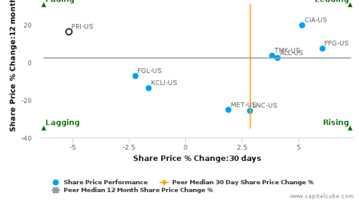 Primerica, Inc. breached its 50 day moving average in a Bearish Manner : PRI-US : July 20, 2016
