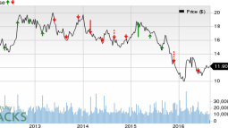 Chico's (CHS) to Report Q2 Earnings: What's in the Cards?