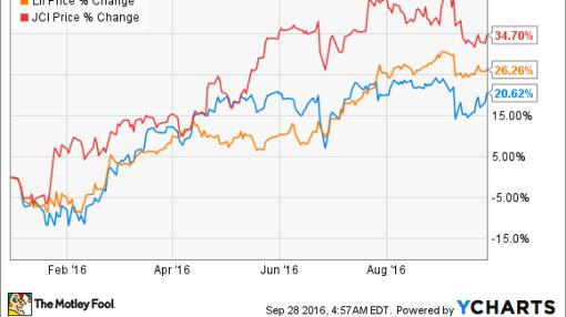 Is Ingersoll-Rand Plc Still a Good Value?