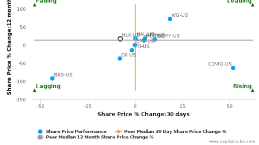 Helix Energy Solutions Group, Inc. breached its 50 day moving average in a Bullish Manner : HLX-US : September 7, 2016