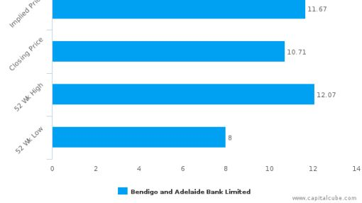 Bendigo & Adelaide Bank Ltd. : Undervalued relative to peers, but don't ignore the other factors
