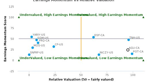 Agrium, Inc. breached its 50 day moving average in a Bearish Manner : AGU-CA : September 27, 2016