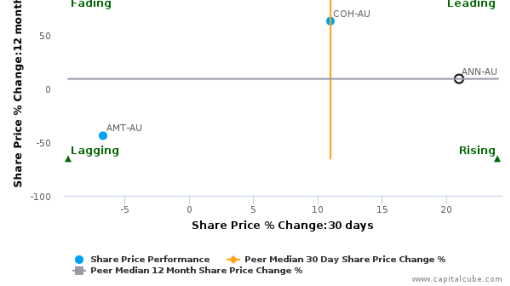 Ansell Ltd.: Price momentum supported by strong fundamentals