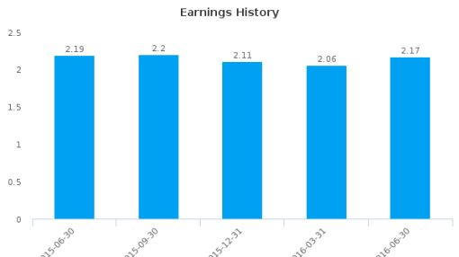 Colony Bankcorp, Inc. :CBAN-US: Earnings Analysis: Q2, 2016 By the Numbers : July 21, 2016