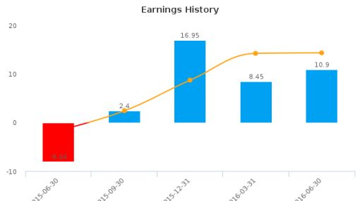 GAIN Capital Holdings, Inc. :GCAP-US: Earnings Analysis: Q2, 2016 By the Numbers : August 11, 2016