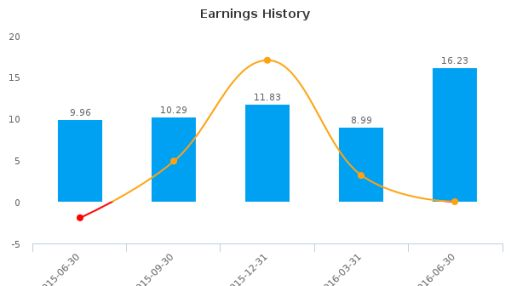 Exco Technologies Ltd. :XTC-CA: Earnings Analysis: Q3, 2016 By the Numbers : August 10, 2016