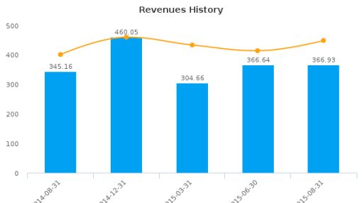 Colabor Group, Inc. Earnings Q3, 2015