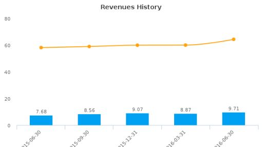 First National Community Bancorp, Inc. (Pennsylvania) :FNCB-US: Earnings Analysis: Q2, 2016 By the Numbers : August 11, 2016
