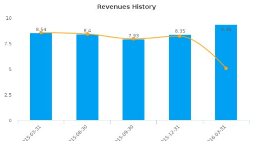 Trio-Tech International :TRT-US: Earnings Analysis: Q3, 2016 By the Numbers