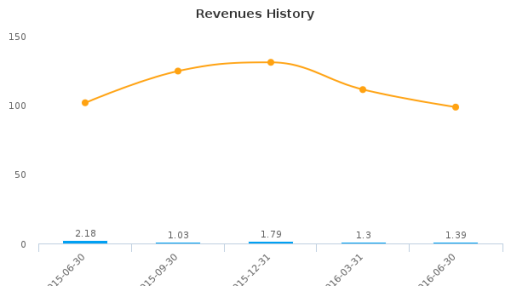 Celldex Therapeutics, Inc. :CLDX-US: Earnings Analysis: Q2, 2016 By the Numbers : August 16, 2016