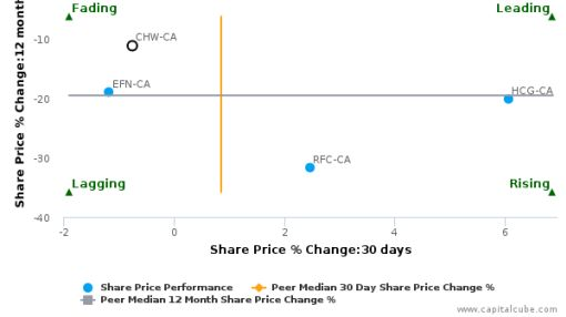 Chesswood Group Ltd. breached its 50 day moving average in a Bearish Manner : CHW-CA : May 3, 2016