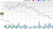 Earnings Estimates Moving Higher for Cameco (CCJ): Time to Buy?
