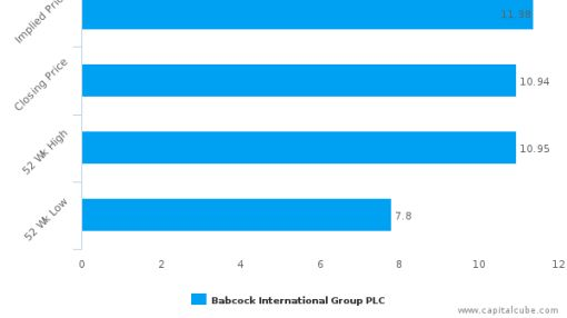 Babcock International Group Plc : Fairly valued, but don't skip the other factors