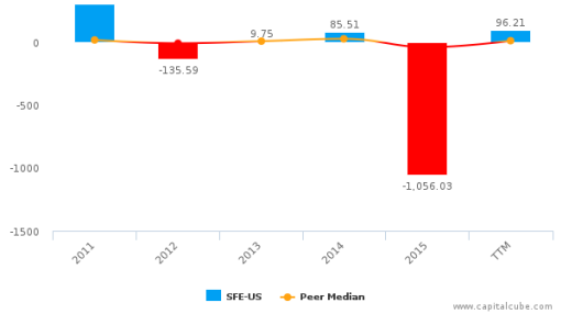 Safeguard Scientifics, Inc. :SFE-US: Earnings Analysis: Q2, 2016 By the Numbers : September 14, 2016