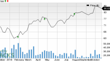 Is a Surprise Coming for Caterpillar (CAT) This Earnings Season?