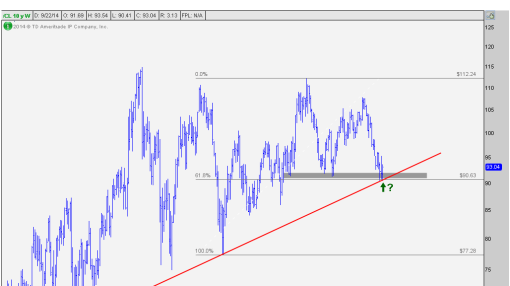 Crude Oil Approaches Very Important Support