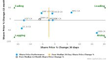 DREAM Unlimited Corp. breached its 50 day moving average in a Bullish Manner : DRM-CA : September 1, 2016