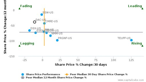 Danaos Corp. breached its 50 day moving average in a Bearish Manner : DAC-US : August 18, 2016