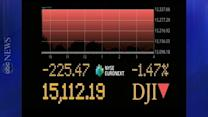 Dow Jones Drops 224 Points