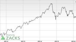 LyondellBasell Poised on Expansion Actions, Headwinds Remain