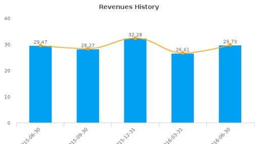 SPAR Group, Inc. :SGRP-US: Earnings Analysis: Q2, 2016 By the Numbers : August 18, 2016
