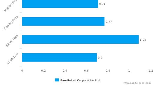 Pan-United Corp. Ltd. : Overvalued relative to peers, but may deserve another look
