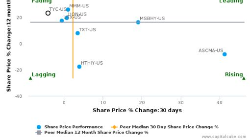 Tyco International Plc breached its 50 day moving average in a Bearish Manner : TYC-US : August 29, 2016