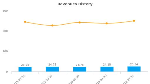 AstroNova, Inc. :ALOT-US: Earnings Analysis: Q2, 2017 By the Numbers : August 25, 2016