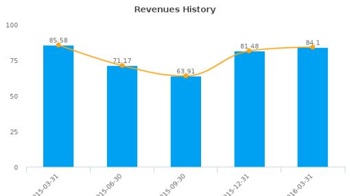 DHX Media Ltd. :DHX.B-CA: Earnings Analysis: Q3, 2016 By the Numbers : June 3, 2016