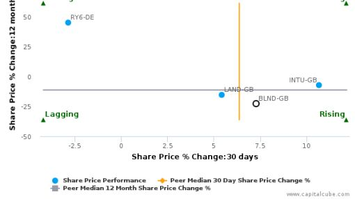 The British Land Co. Plc breached its 50 day moving average in a Bullish Manner : BLND-GB : August 15, 2016