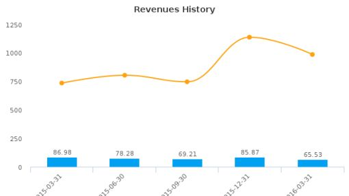 LightInTheBox Holding Co., Ltd. :LITB-US: Earnings Analysis: Q1, 2016 By the Numbers : June 28, 2016