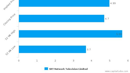 SKY Network Television Ltd. : Undervalued relative to peers, but don't ignore the other factors